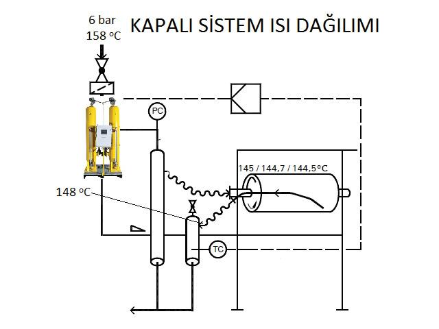 Tekstil Sektöründe Kapalı Sistem Ünitesi
